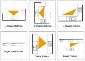 kitchen layouts the kitchen triangle model oakwood renovation experts