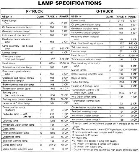 Jeep Wrangler Bulb Size 2012 Jeep Wrangler Headlight Bulb Sizes Autos Post