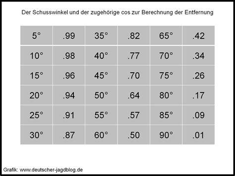 sinus cosinus tabelle schie 223 en im hochgebirge mythos winkelschuss deutscher