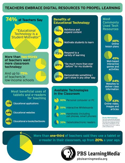 classroom layout survey survey 74 percent of educators support the use of