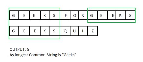 pattern matching geeksforgeeks solve string problems on leetcode algorithms and