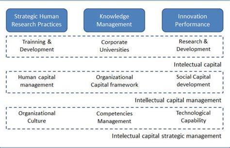 knowledge management dissertation dissertation for knowledge management system