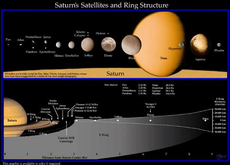 information on saturn for saturno