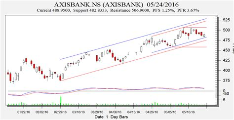 axis bank stock price today day trading technical analysis cipla axis bank and
