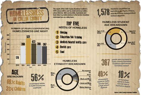 Divorce Records Collin County Count The Homeless In Collin County Plano Profile Magazine