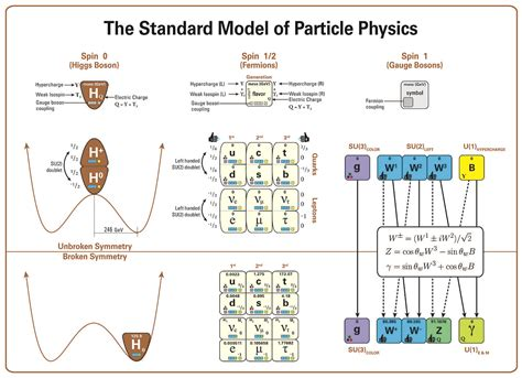 partical diagram file standard model of particle physics most complete