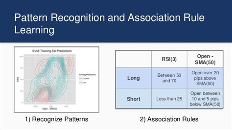 pattern recognition strategy leveraging artificial intelligence to build algorithmic