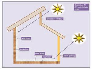 House Plans With Clerestory Windows Decorating Clerestory Windows In Passive Solar Homes Solar365