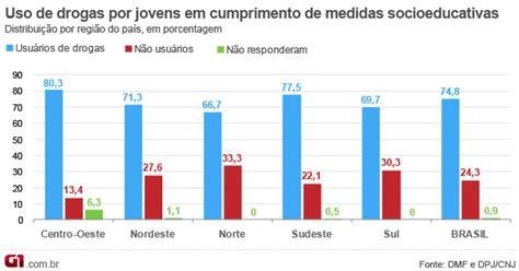 qual foi o aumento dos comerciarios rj 20162017 g1 75 dos jovens infratores no brasil s 227 o usu 225 rios de
