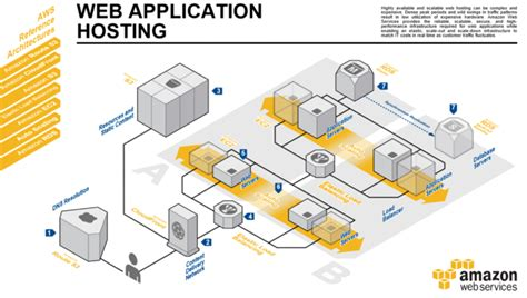 amazon web hosting high availability for mere mortals aws startups blog