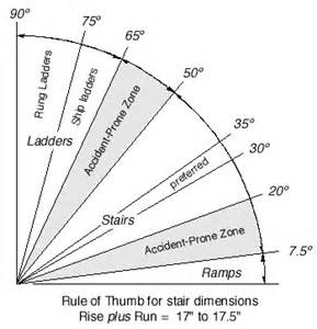 Stair Going And Rise by Stair Rise And Run Chart Woodworking Math Pinterest