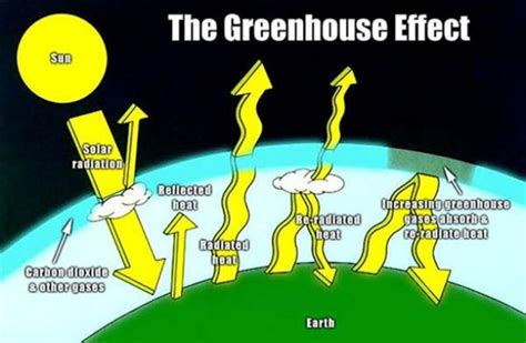affects meaning greenhouse effect definition