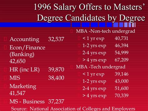 Ms Or Mba Salary by 8external
