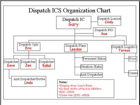 57 Recent Incident Command Structure Flow Chart Flowchart Incident Command System Chart Template
