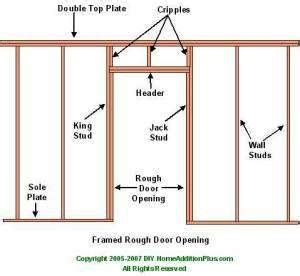 Framing Door Opening Framing Rough Door Opening Framing Interior Door Opening