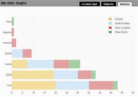 charts and graphs charts and graphs flot drupal org