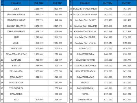 informasi upah minimum regional umr tahun 2013 2014 2015 upah minimum provinsi wikipedia bahasa indonesia