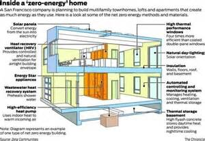 zeta communities net zero energy urban prefabs that may
