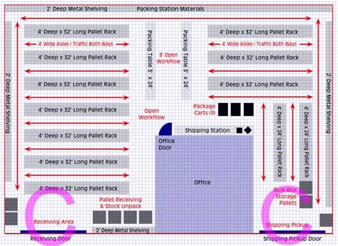 warehouse layout essentially and primarily depends on planning your warehouse layout how to set up efficient