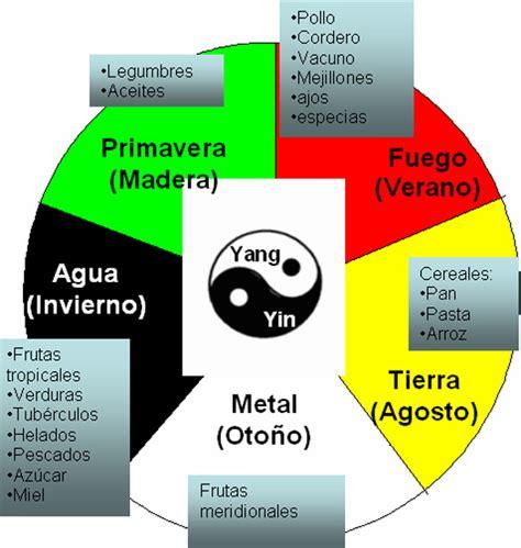 alimenti yin e yang macrobi 243 tica murciana alimentos ying y yang y