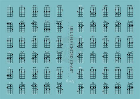 printable ukulele chord chart for beginners 7 best images of beginner mandolin chord chart beginner