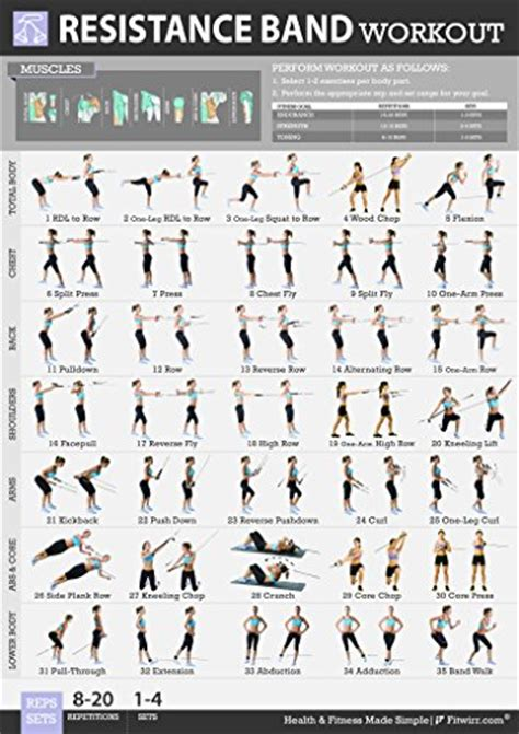 fitwirr s resistance band exercises poster 19x27
