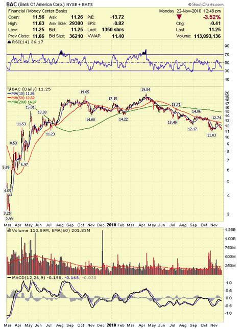 bank of america stock analysis stock market analysis bank of america corp bac stock