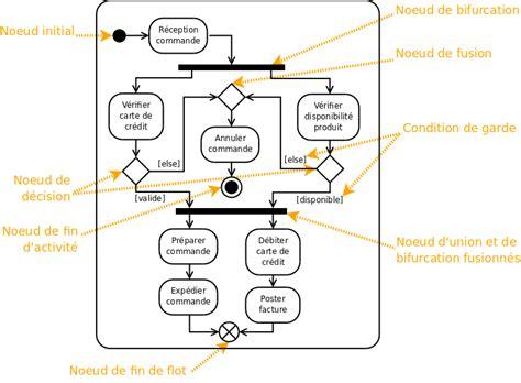 signification diagramme de flux uml 2 de l apprentissage 224 la pratique