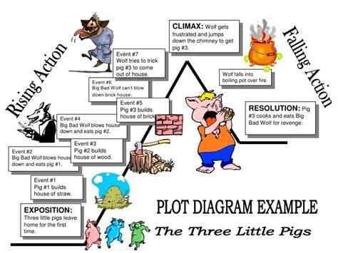 the three pigs plot diagram plot diagram assignment