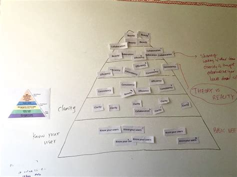 k layout hierarchy determining your design principles invision blog