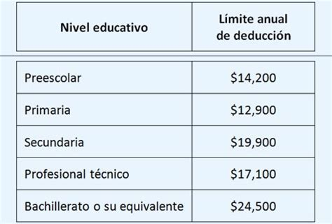 deduccion de colegiaturas de nietos 2016 sat 8 gastos que puedes deducir y no sab 237 as alto nivel