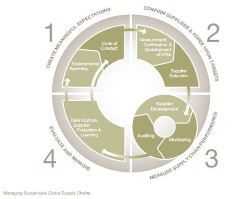 Mba Sustainability Supply Chain by Most Firms Focused On Improving Supply Chain Pr And Risk