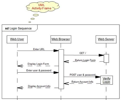 uml diagram notation sequence diagram frame notation