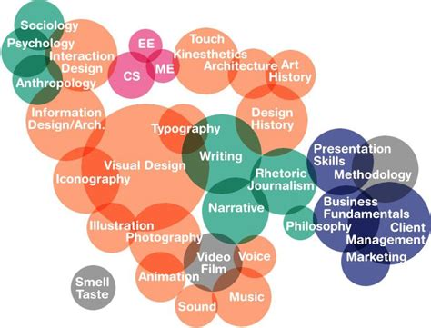 graphics design work experience 39 best experience design images on pinterest info