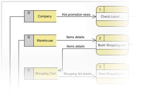 membuat dfd dengan visual paradigm drawing data flow diagram dfd