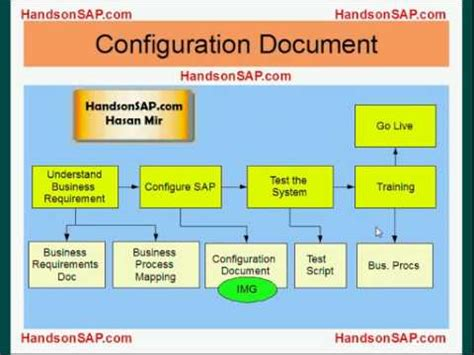 tutorial sap erp pdf sap ecc erp tutorial sap implementation guide img