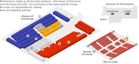layout of the house of commons uk bbc news guide to parliament and lawmaking