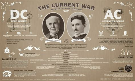 Tesla War Of Currents War Of Currents Nimal Naser S