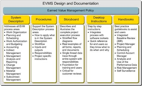 nzcic design documentation guidelines evms design and documentation
