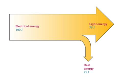 sankey diagram solar power teachers don t use these in class sankey diagrams