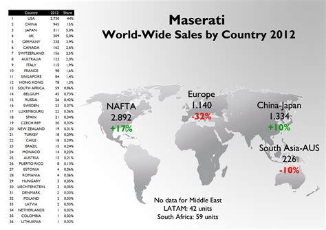 mercedes sales by country maserati sales 2012 year analysis fiat s world