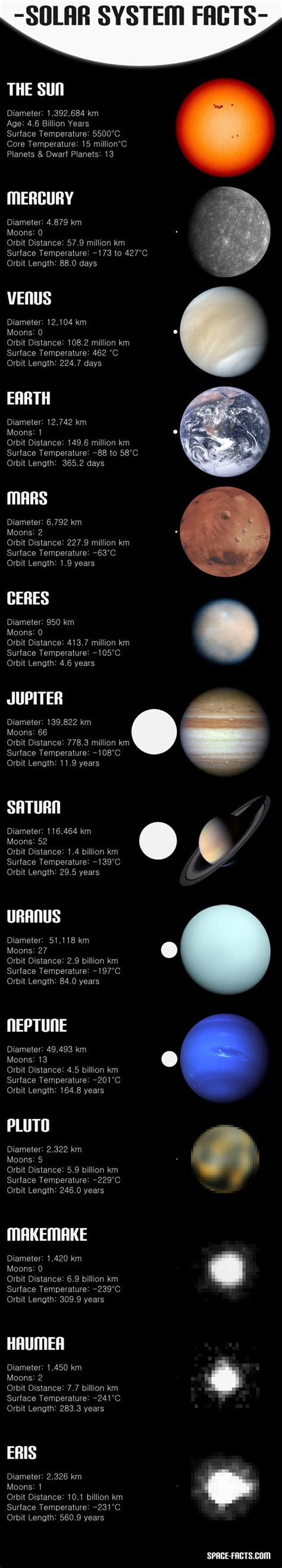 8 Facts On The Solar System by Solar System Facts The Last 4 Are Questionable Pluto Is