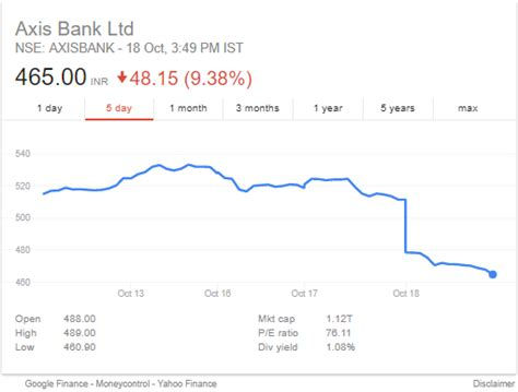 axis bank stock price today axis bank price crash by 9 should you buy
