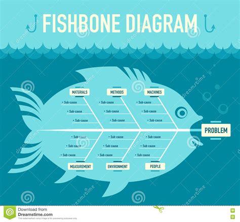 fishbone diagram cartoon vector cartoondealercom