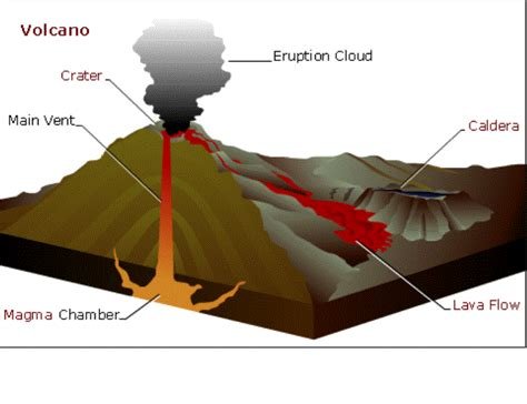 Fissure volcano diagram fissure volcano diagram loading ccuart Image collections