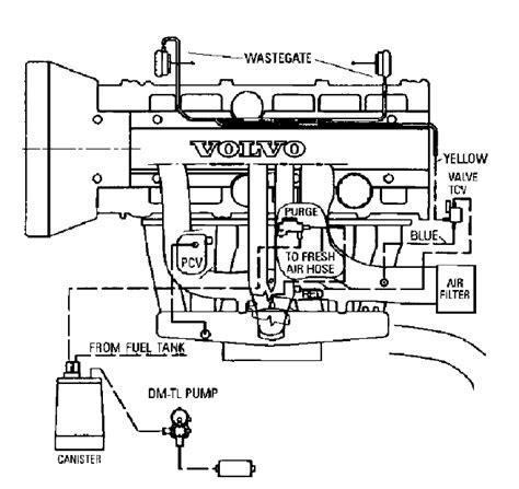 volvo xc90 cooling system diagram volvo free engine