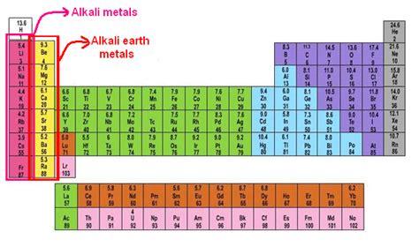 alkaline earth metals chemistry tutorcircle