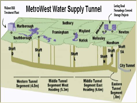 supply section metrowest water supply tunnel wikipedia