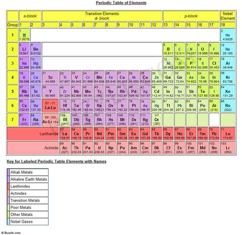 Names On Periodic Table by Printable Periodic Table Of Elements With Names