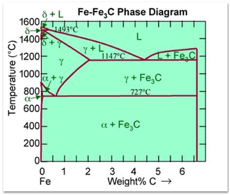 fe3c phase diagram fe fe3c phase diagram pictures